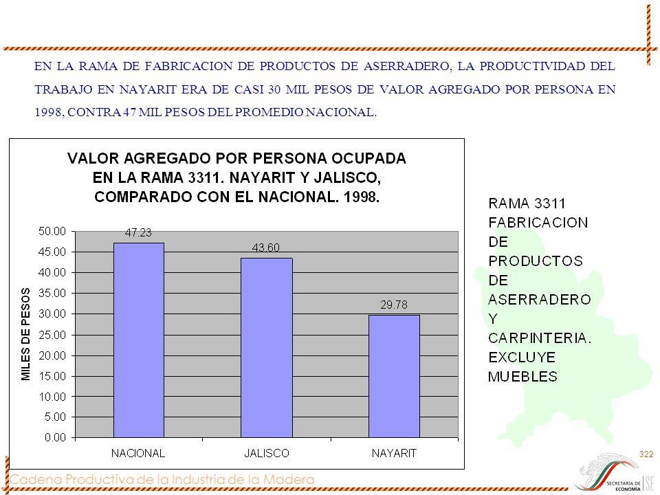 Cadena Productiva de la Industria de la Madera 322 EN LA RAMA DE FABRICACION DE PRODUCTOS DE ASERRADERO, LA PRODUCTIVIDAD DEL TRABAJO EN NAYARIT ERA D
