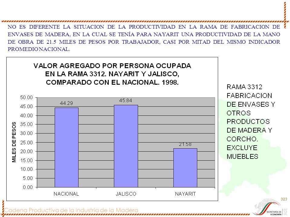 Cadena Productiva de la Industria de la Madera 323 NO ES DIFERENTE LA SITUACION DE LA PRODUCTIVIDAD EN LA RAMA DE FABRICACION DE ENVASES DE MADERA, EN