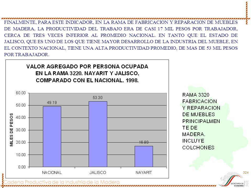 Cadena Productiva de la Industria de la Madera 324 FINALMENTE, PARA ESTE INDICADOR, EN LA RAMA DE FABRICACION Y REPARACION DE MUEBLES DE MADERA, LA PR