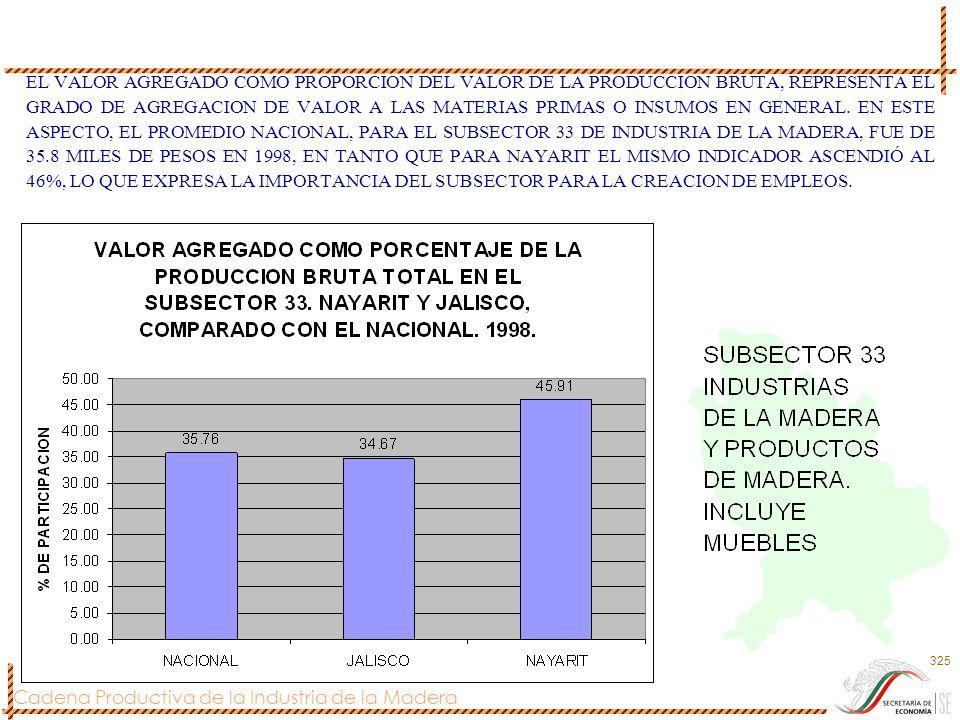 Cadena Productiva de la Industria de la Madera 325 EL VALOR AGREGADO COMO PROPORCION DEL VALOR DE LA PRODUCCION BRUTA, REPRESENTA EL GRADO DE AGREGACI