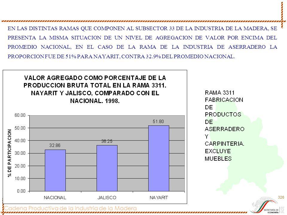 Cadena Productiva de la Industria de la Madera 326 EN LAS DISTINTAS RAMAS QUE COMPONEN AL SUBSECTOR 33 DE LA INDUSTRIA DE LA MADERA, SE PRESENTA LA MI