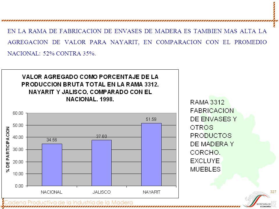 Cadena Productiva de la Industria de la Madera 327 EN LA RAMA DE FABRICACION DE ENVASES DE MADERA ES TAMBIEN MAS ALTA LA AGREGACION DE VALOR PARA NAYA