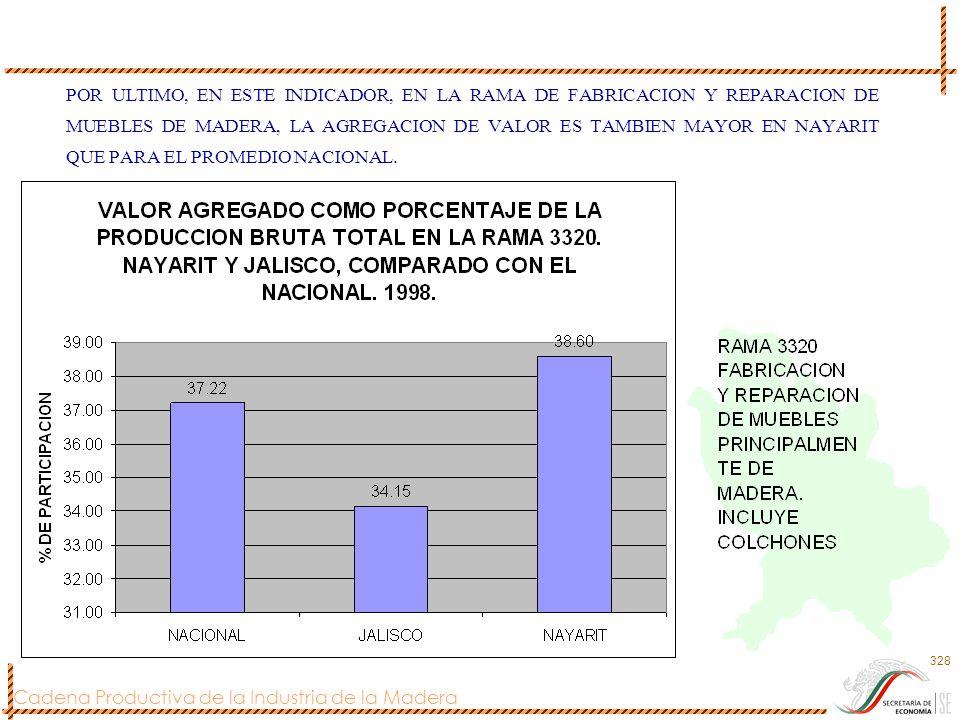 Cadena Productiva de la Industria de la Madera 328 POR ULTIMO, EN ESTE INDICADOR, EN LA RAMA DE FABRICACION Y REPARACION DE MUEBLES DE MADERA, LA AGRE