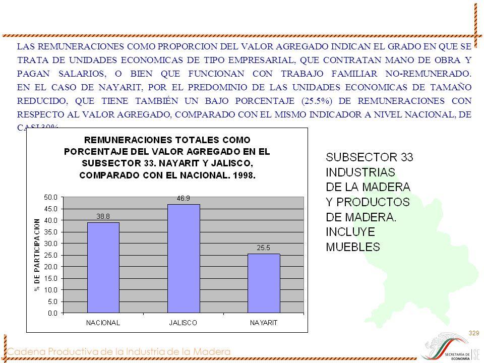 Cadena Productiva de la Industria de la Madera 329 LAS REMUNERACIONES COMO PROPORCION DEL VALOR AGREGADO INDICAN EL GRADO EN QUE SE TRATA DE UNIDADES