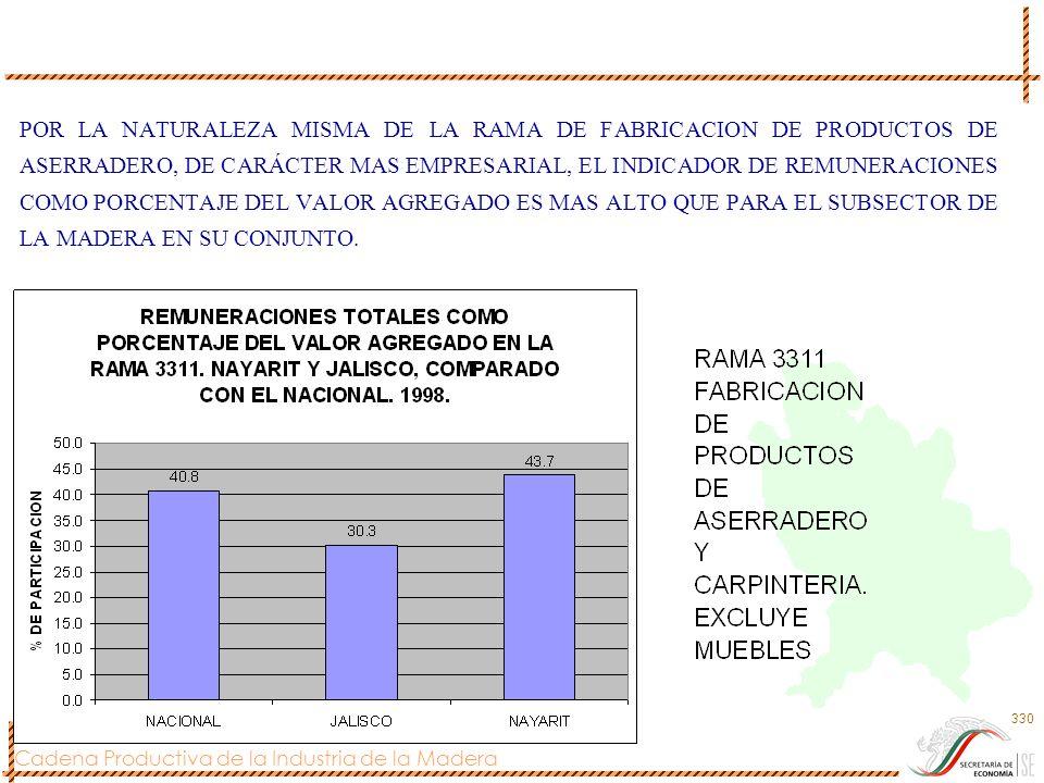 Cadena Productiva de la Industria de la Madera 330 POR LA NATURALEZA MISMA DE LA RAMA DE FABRICACION DE PRODUCTOS DE ASERRADERO, DE CARÁCTER MAS EMPRE