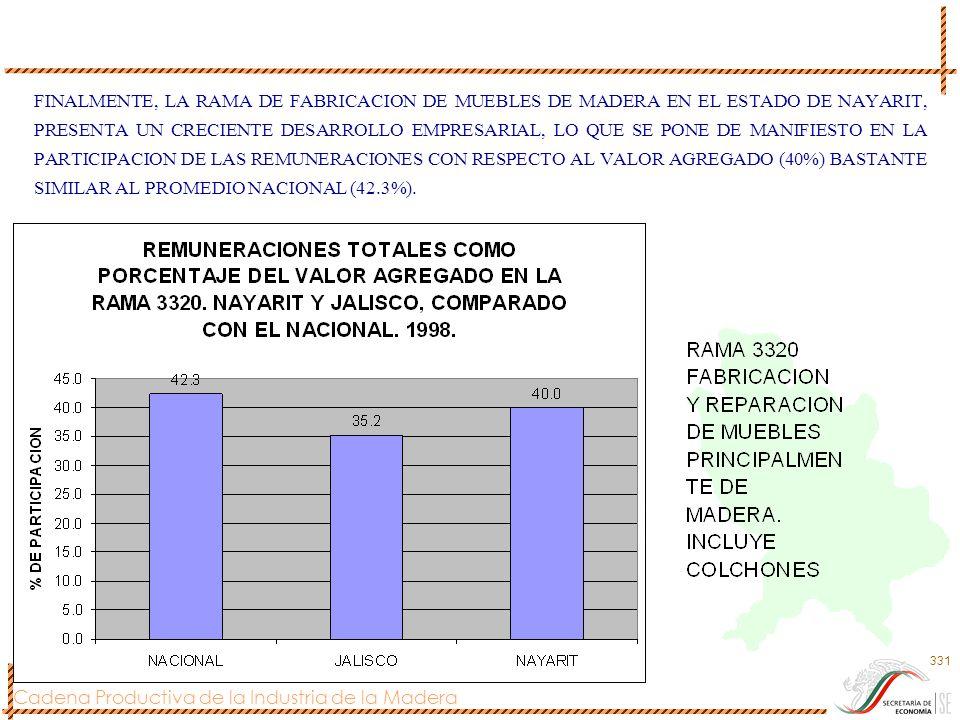 Cadena Productiva de la Industria de la Madera 331 FINALMENTE, LA RAMA DE FABRICACION DE MUEBLES DE MADERA EN EL ESTADO DE NAYARIT, PRESENTA UN CRECIE