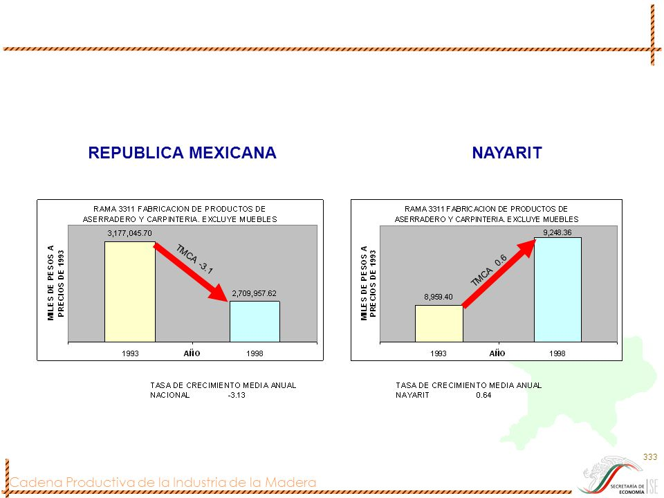 Cadena Productiva de la Industria de la Madera 333 REPUBLICA MEXICANANAYARIT TMCA -3.1 TMCA 0.6