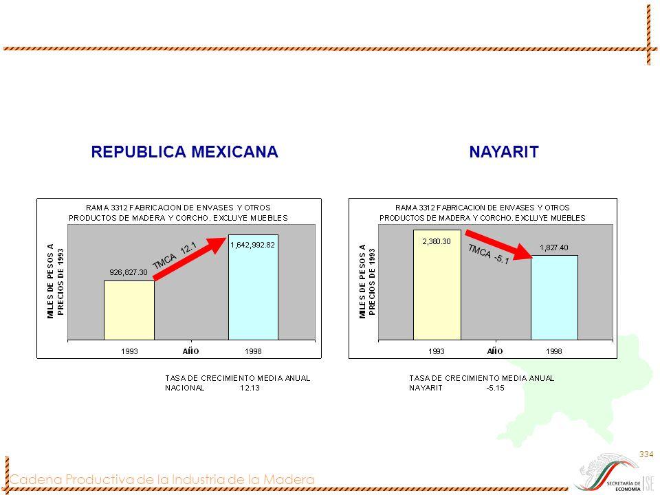 Cadena Productiva de la Industria de la Madera 334 REPUBLICA MEXICANANAYARIT TMCA 12.1 TMCA -5.1