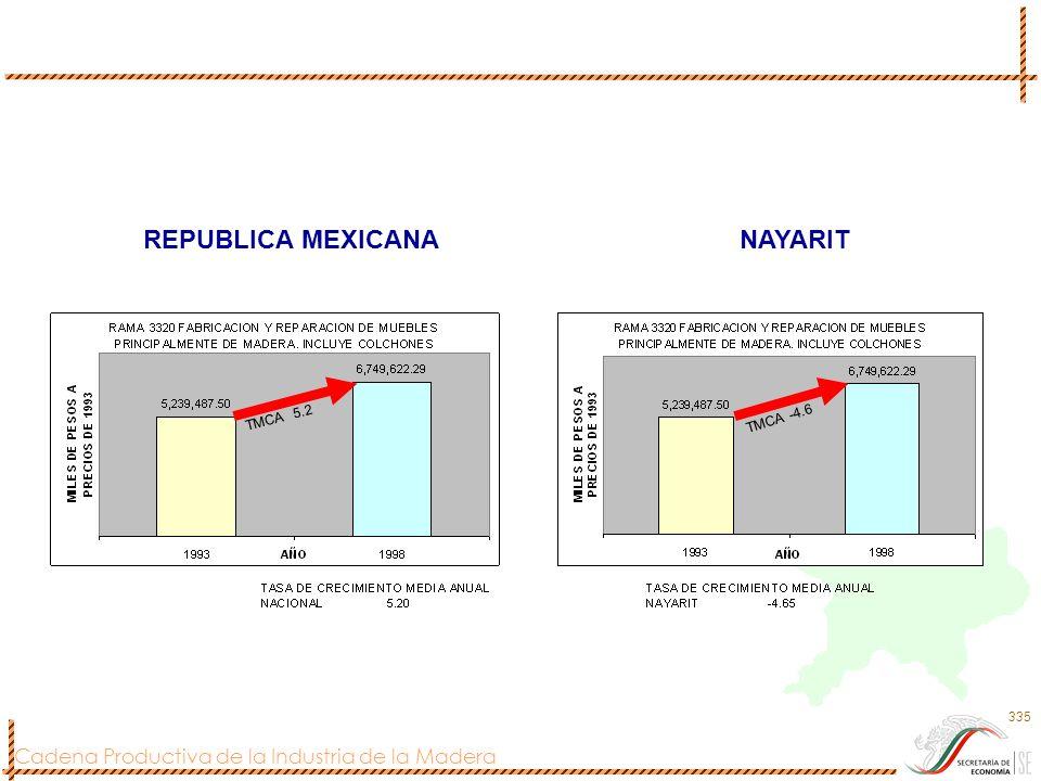 Cadena Productiva de la Industria de la Madera 335 REPUBLICA MEXICANANAYARIT TMCA 5.2 TMCA -4.6