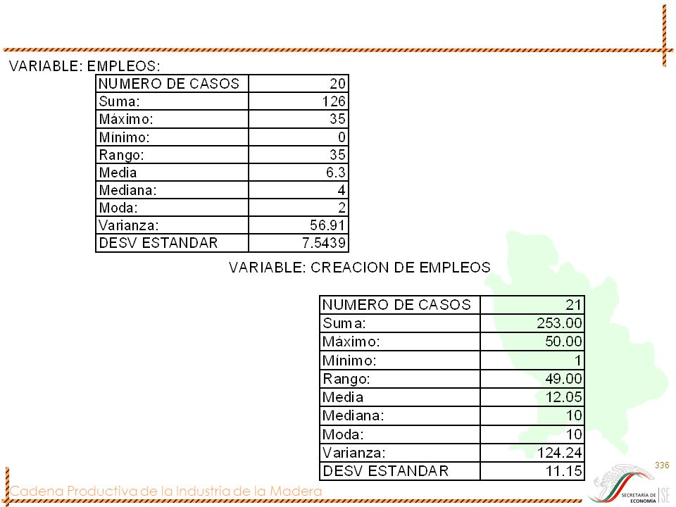 Cadena Productiva de la Industria de la Madera 336