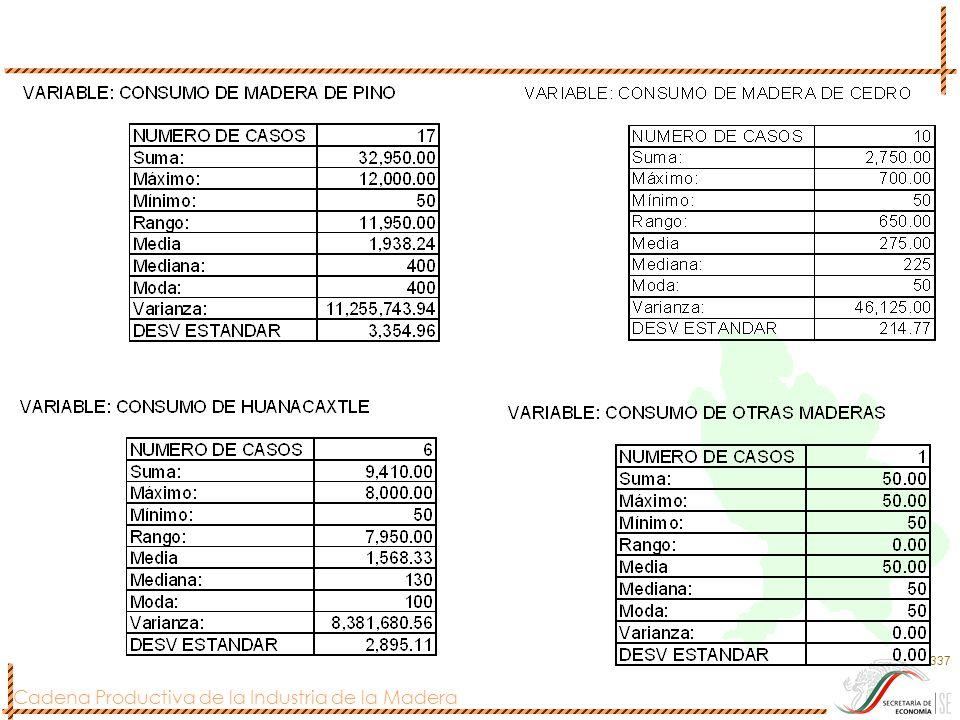 Cadena Productiva de la Industria de la Madera 337