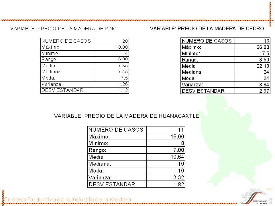 Cadena Productiva de la Industria de la Madera 338