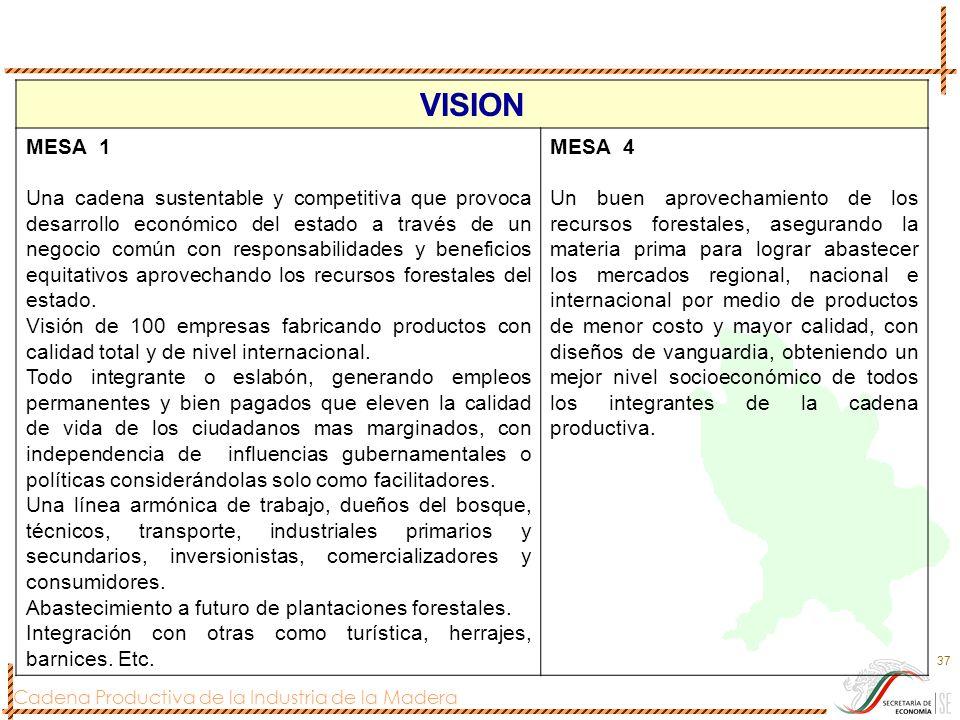 Cadena Productiva de la Industria de la Madera 37 VISION MESA 1 Una cadena sustentable y competitiva que provoca desarrollo económico del estado a tra