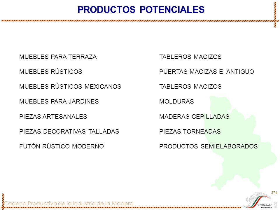 Cadena Productiva de la Industria de la Madera 374 PRODUCTOS POTENCIALES MUEBLES PARA TERRAZATABLEROS MACIZOS MUEBLES RÚSTICOSPUERTAS MACIZAS E. ANTIG