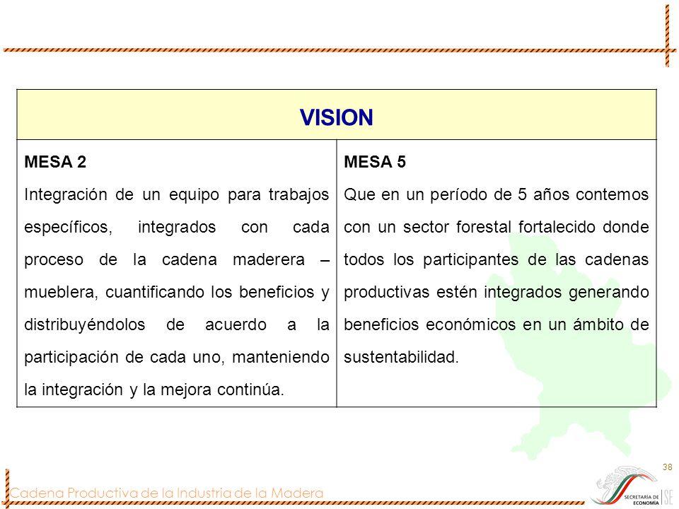 Cadena Productiva de la Industria de la Madera 38 VISION MESA 2 Integración de un equipo para trabajos específicos, integrados con cada proceso de la