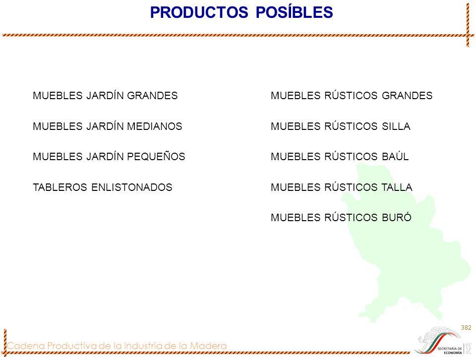 Cadena Productiva de la Industria de la Madera 382 PRODUCTOS POSÍBLES MUEBLES JARDÍN GRANDESMUEBLES RÚSTICOS GRANDES MUEBLES JARDÍN MEDIANOSMUEBLES RÚ