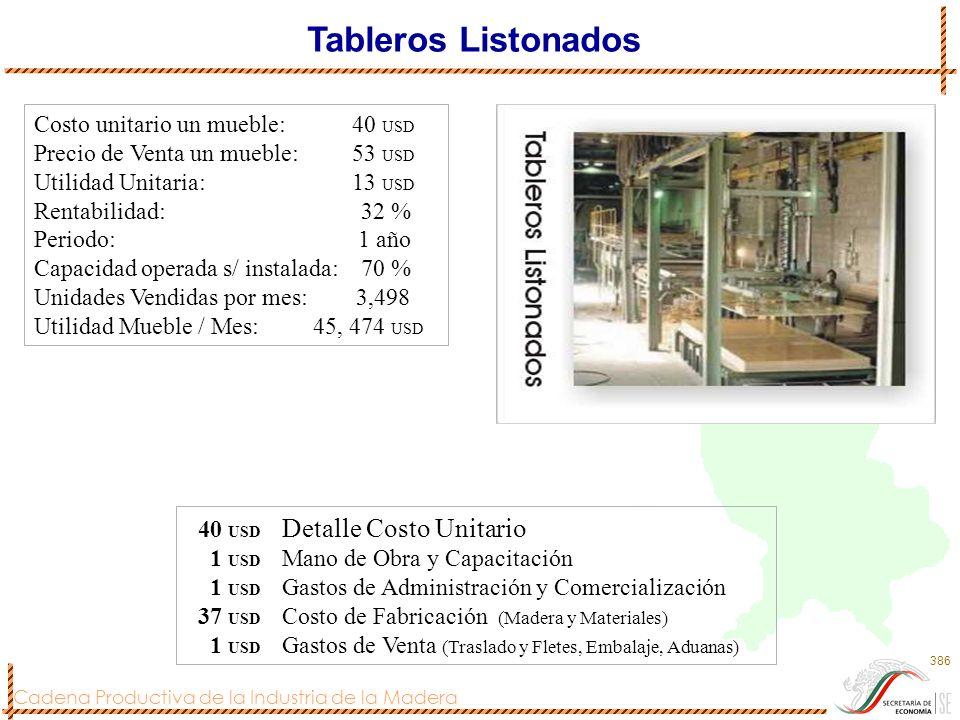 Cadena Productiva de la Industria de la Madera 387 Costo unitario un mueble: 163 USD Precio de Venta un mueble: 365 USD Utilidad Unitaria: 202 USD Rentabilidad: 123 % Periodo: 2 años Capacidad operada s/ instalada: 70 % Unidades Vendidas por mes: 66 Utilidad Mueble / Mes: 13, 332 USD Mueble Rústico Grande 163 USD Detalle Costo Unitario 23 USD Mano de Obra y Capacitación 7 USD Gastos de Administración y Comercialización 63 USD Costo de Fabricación (Madera y Materiales) 70 USD Gastos de Venta (Traslado y Fletes, Embalaje, Aduanas)