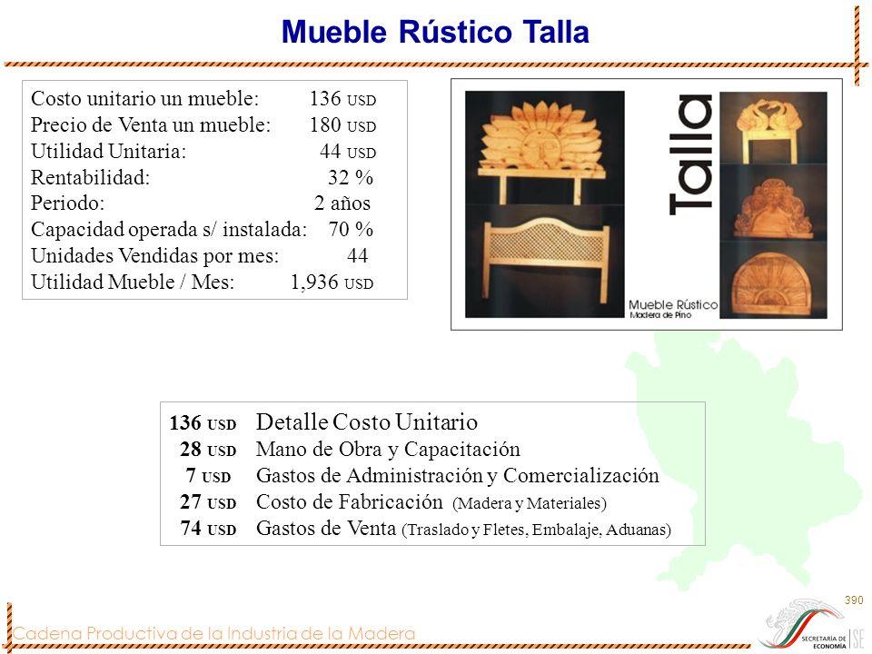 Cadena Productiva de la Industria de la Madera 391 Costo unitario un mueble: 55 USD Precio de Venta un mueble: 90 USD Utilidad Unitaria: 35 USD Rentabilidad: 63 % Periodo: 2 años Capacidad operada s/ instalada: 70 % Unidades Vendidas por mes: 220 Utilidad Mueble / Mes: 7, 770 USD Mueble Rústico Buró 55 USD Detalle Costo Unitario 7 USD Mano de Obra y Capacitación 2 USD Gastos de Administración y Comercialización 30 USD Costo de Fabricación (Madera y Materiales) 16 USD Gastos de Venta (Traslado y Fletes, Embalaje, Aduanas)
