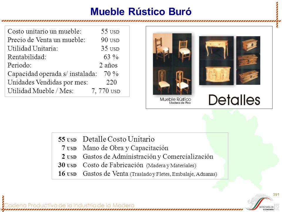 Cadena Productiva de la Industria de la Madera 392 ANEXOS Anuario estadístico forestal CONAFOR