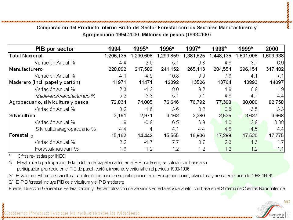 Cadena Productiva de la Industria de la Madera 394