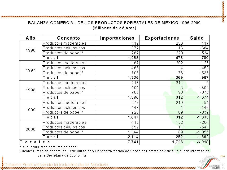 Cadena Productiva de la Industria de la Madera 395