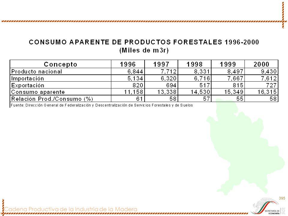Cadena Productiva de la Industria de la Madera 396