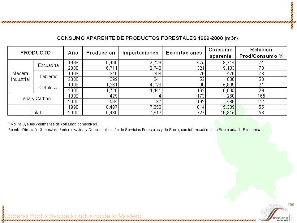 Cadena Productiva de la Industria de la Madera 397