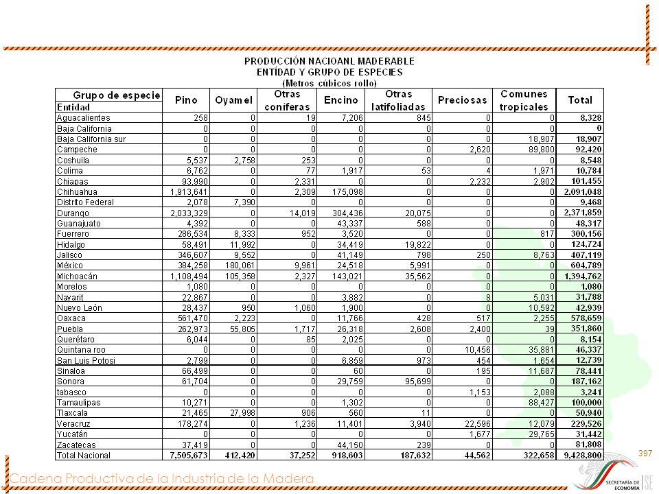 Cadena Productiva de la Industria de la Madera 398