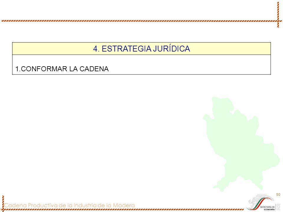 Cadena Productiva de la Industria de la Madera 50 4. ESTRATEGIA JURÍDICA 1.CONFORMAR LA CADENA