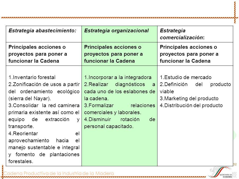 Cadena Productiva de la Industria de la Madera 52 Estrategia abastecimiento:Estrategia organizacional Estrategia comercialización: Principales accione