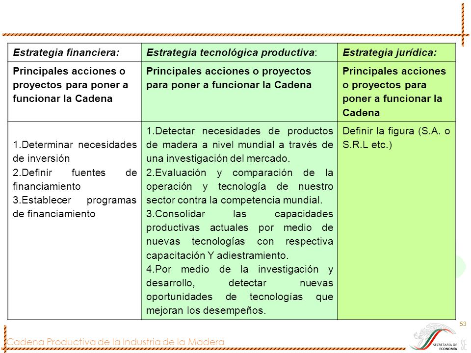 Cadena Productiva de la Industria de la Madera 53 Estrategia financiera:Estrategia tecnológica productiva:Estrategia jurídica: Principales acciones o