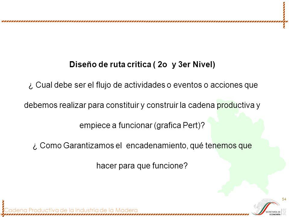 Cadena Productiva de la Industria de la Madera 54 Diseño de ruta critica ( 2o y 3er Nivel) ¿ Cual debe ser el flujo de actividades o eventos o accione