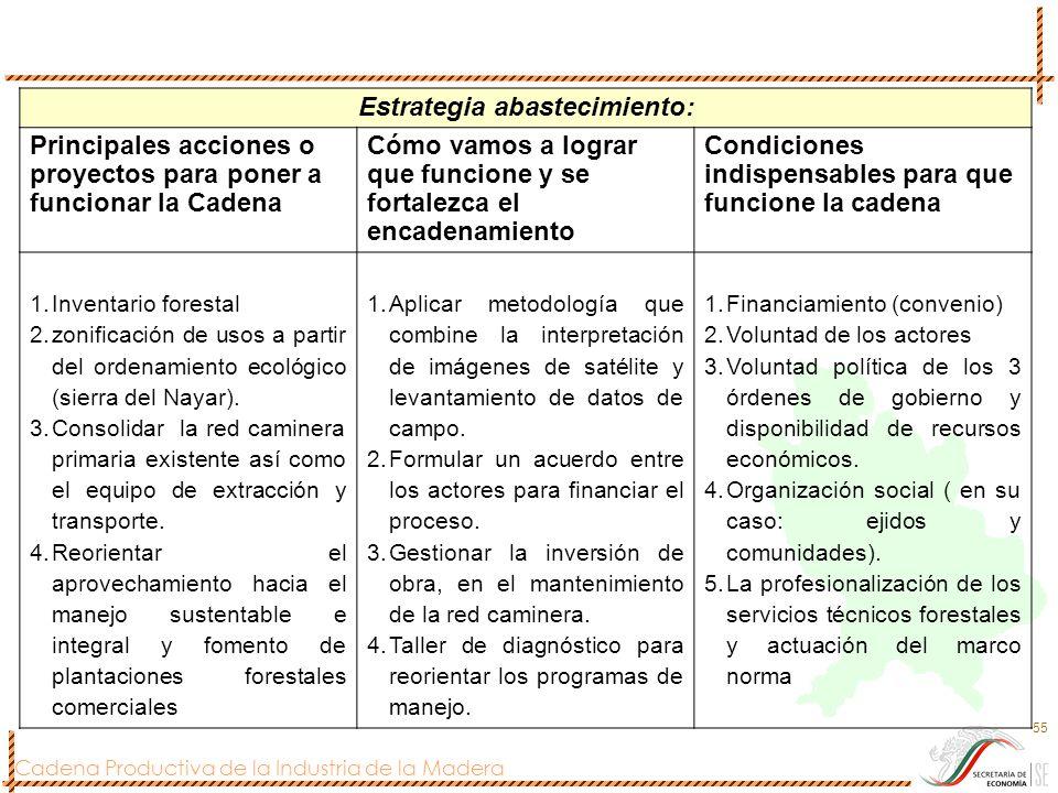 Cadena Productiva de la Industria de la Madera 55 Estrategia abastecimiento: Principales acciones o proyectos para poner a funcionar la Cadena Cómo va