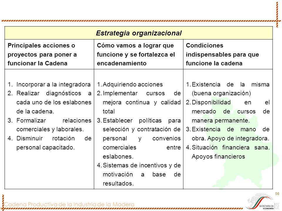 Cadena Productiva de la Industria de la Madera 56 Estrategia organizacional Principales acciones o proyectos para poner a funcionar la Cadena Cómo vam
