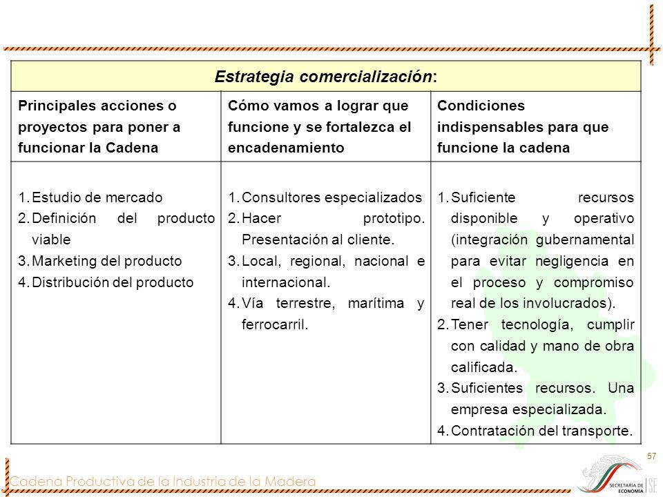 Cadena Productiva de la Industria de la Madera 57 Estrategia comercialización: Principales acciones o proyectos para poner a funcionar la Cadena Cómo