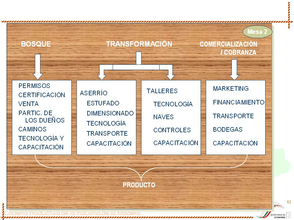 Cadena Productiva de la Industria de la Madera 62