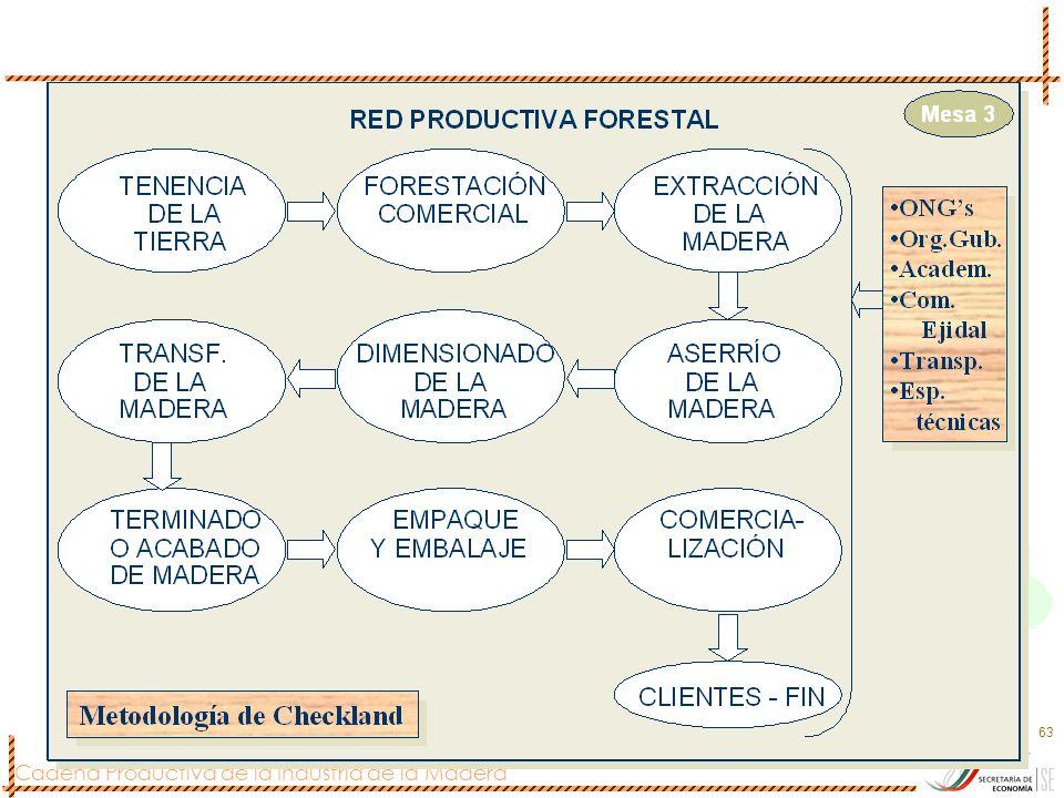 Cadena Productiva de la Industria de la Madera 63