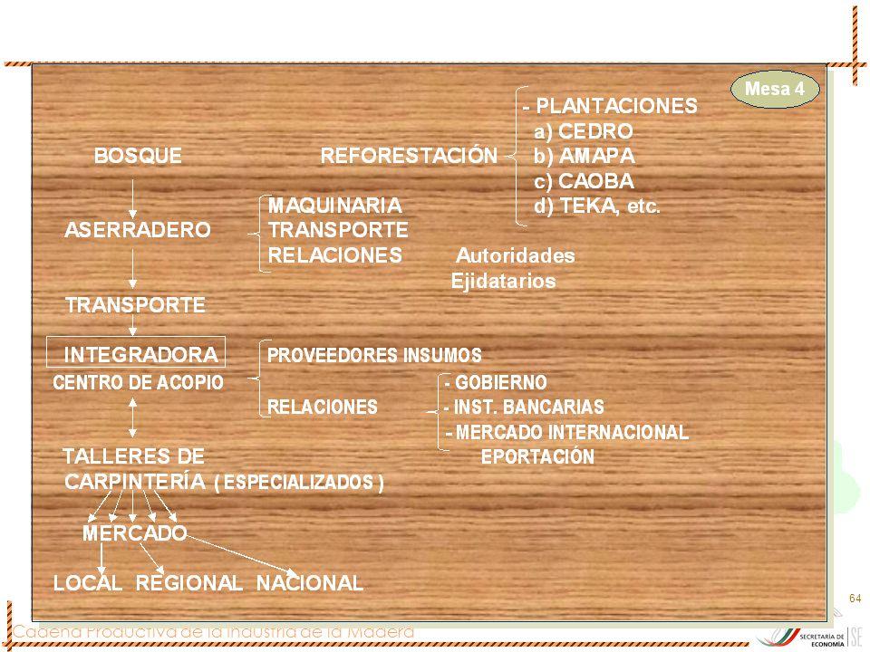Cadena Productiva de la Industria de la Madera 64