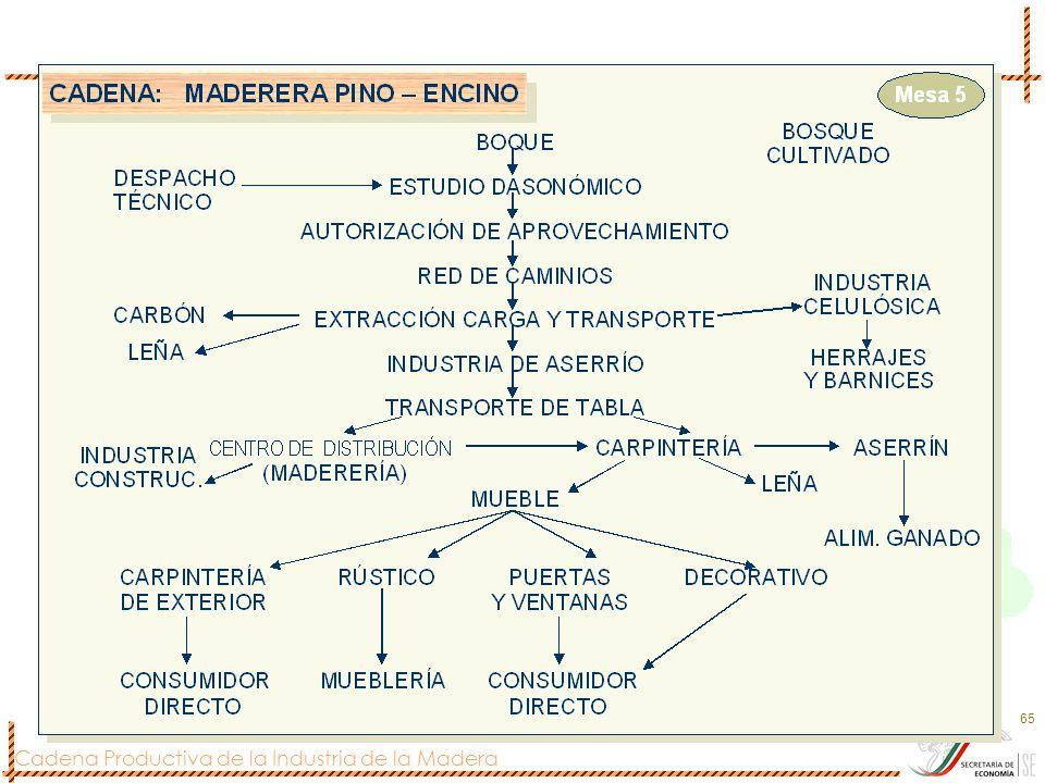 Cadena Productiva de la Industria de la Madera 65