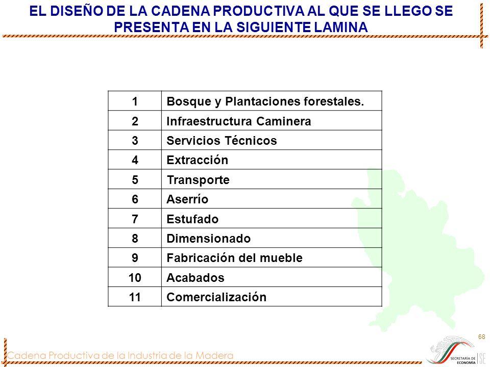 Cadena Productiva de la Industria de la Madera 68 1Bosque y Plantaciones forestales. 2Infraestructura Caminera 3Servicios Técnicos 4Extracción 5Transp
