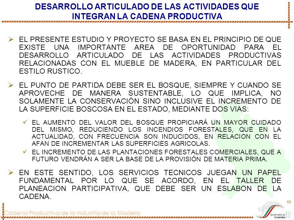 Cadena Productiva de la Industria de la Madera 69 DESARROLLO ARTICULADO DE LAS ACTIVIDADES QUE INTEGRAN LA CADENA PRODUCTIVA EL PRESENTE ESTUDIO Y PRO