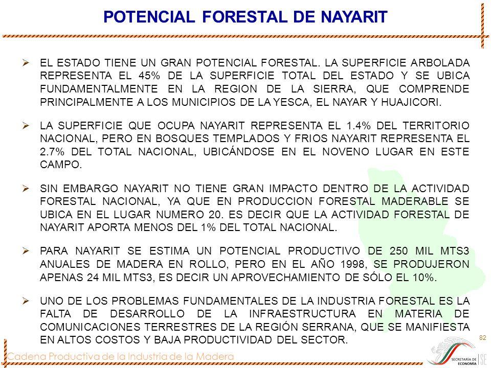 Cadena Productiva de la Industria de la Madera 82 EL ESTADO TIENE UN GRAN POTENCIAL FORESTAL. LA SUPERFICIE ARBOLADA REPRESENTA EL 45% DE LA SUPERFICI