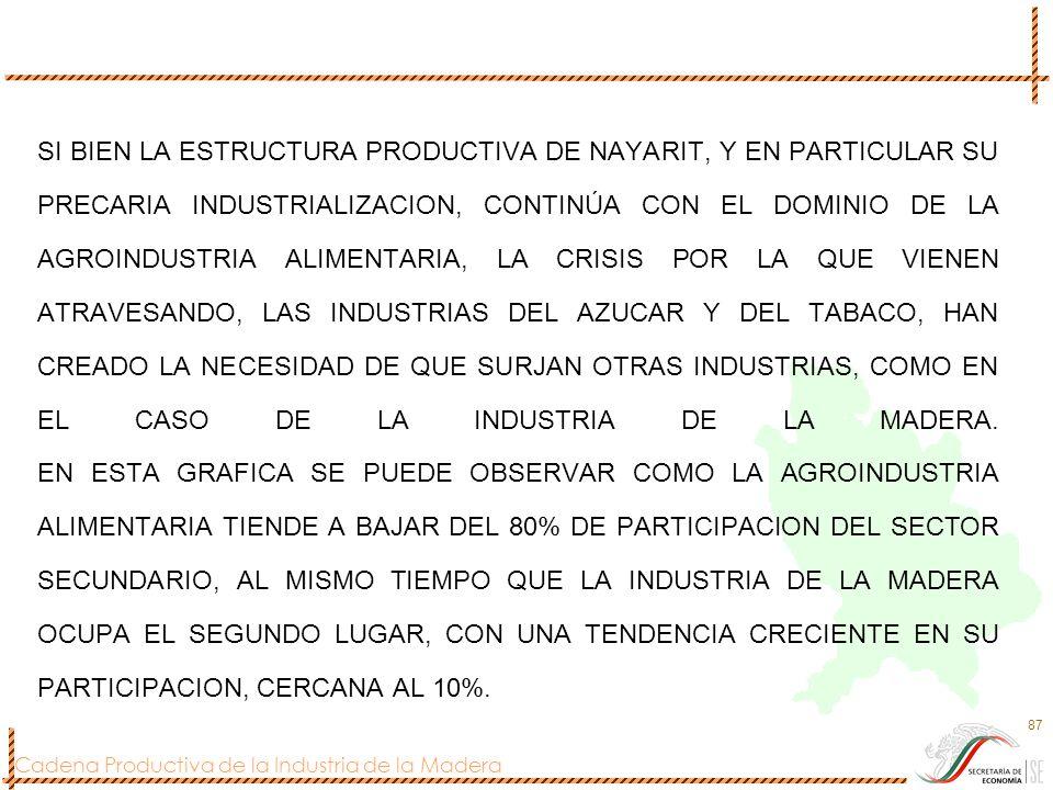 Cadena Productiva de la Industria de la Madera 87 SI BIEN LA ESTRUCTURA PRODUCTIVA DE NAYARIT, Y EN PARTICULAR SU PRECARIA INDUSTRIALIZACION, CONTINÚA