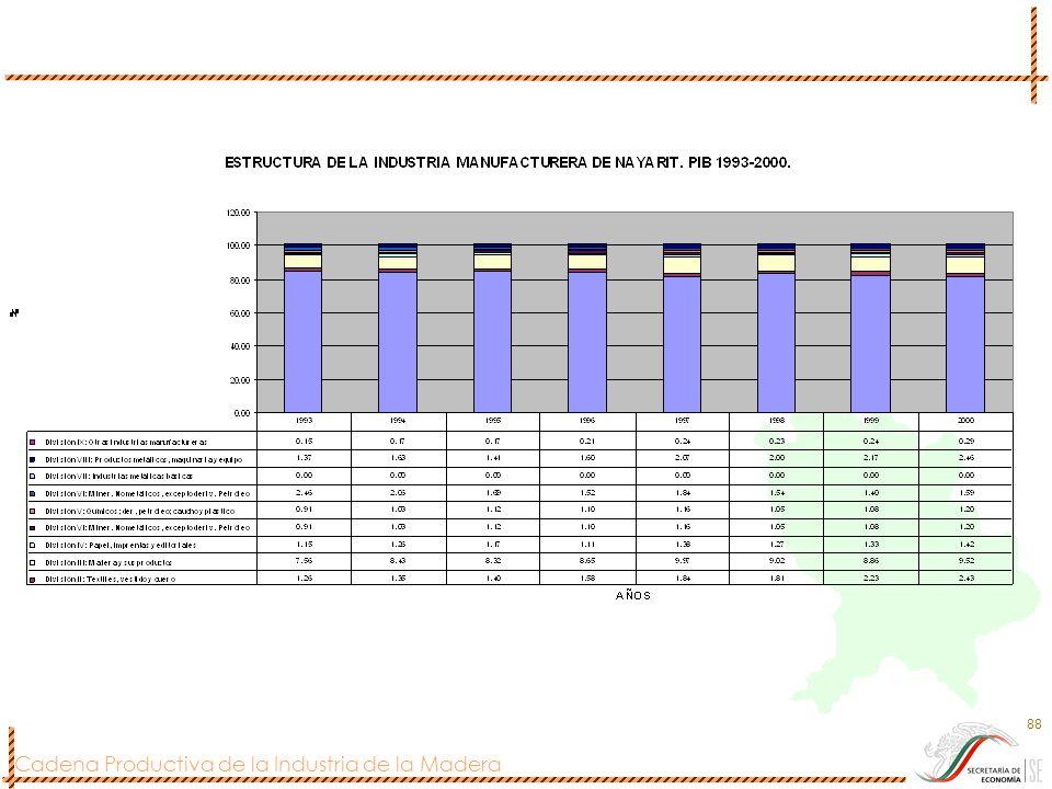 Cadena Productiva de la Industria de la Madera 88