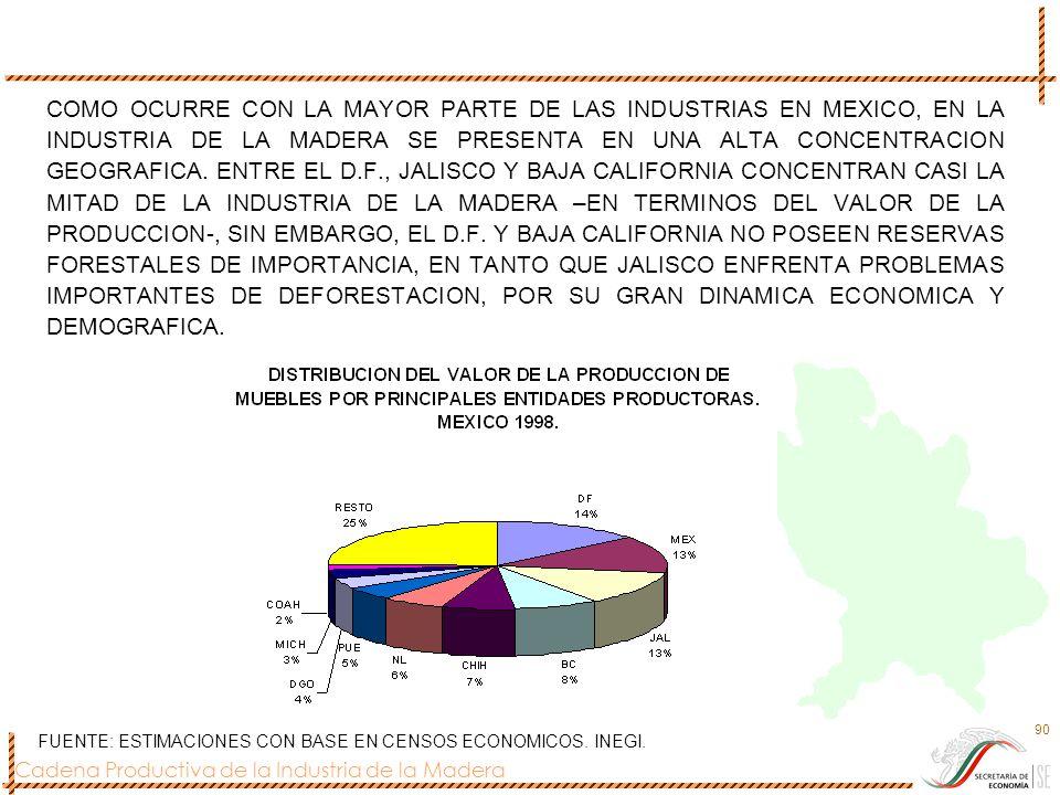 Cadena Productiva de la Industria de la Madera 90 COMO OCURRE CON LA MAYOR PARTE DE LAS INDUSTRIAS EN MEXICO, EN LA INDUSTRIA DE LA MADERA SE PRESENTA