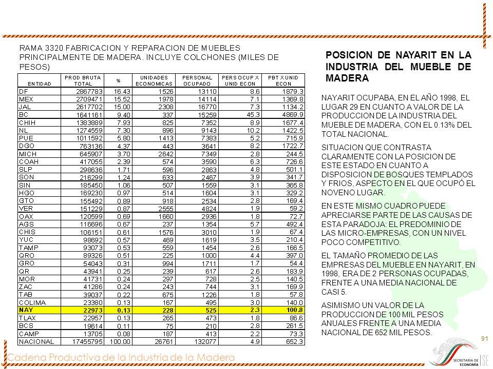 Cadena Productiva de la Industria de la Madera 91 NAYARIT OCUPABA, EN EL AÑO 1998, EL LUGAR 29 EN CUANTO A VALOR DE LA PRODUCCION DE LA INDUSTRIA DEL