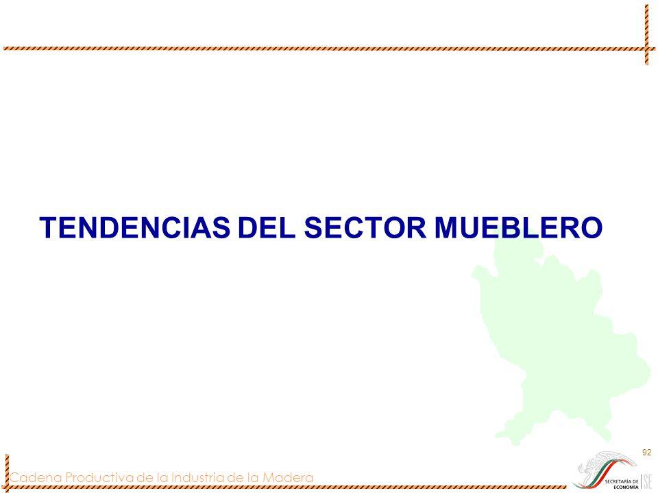 Cadena Productiva de la Industria de la Madera 92 TENDENCIAS DEL SECTOR MUEBLERO