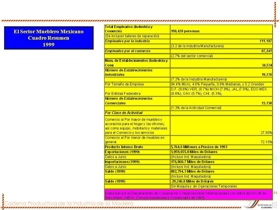 Cadena Productiva de la Industria de la Madera 94 El Sector Mueblero Mexicano Cuadro Resumen 1999