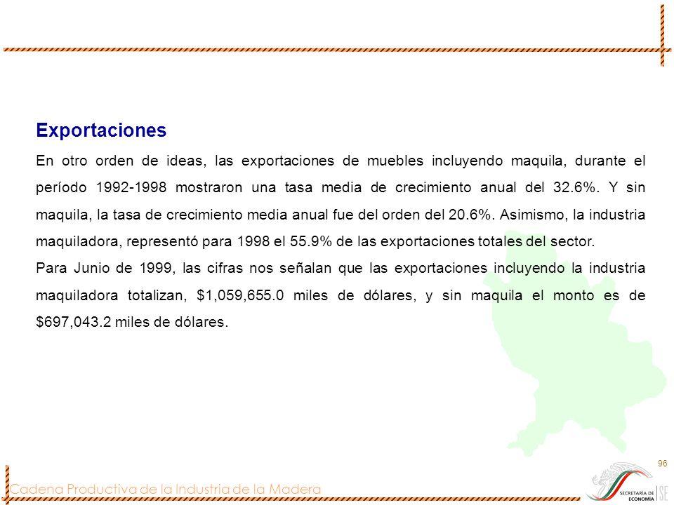 Cadena Productiva de la Industria de la Madera 96 Exportaciones En otro orden de ideas, las exportaciones de muebles incluyendo maquila, durante el pe