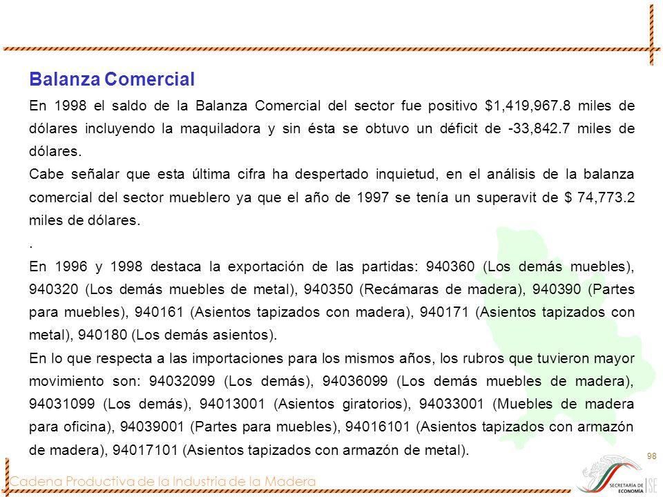 Cadena Productiva de la Industria de la Madera 98 Balanza Comercial En 1998 el saldo de la Balanza Comercial del sector fue positivo $1,419,967.8 mile
